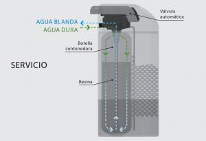 C mo funciona un descalcificador - Descalcificador de agua domestico ...