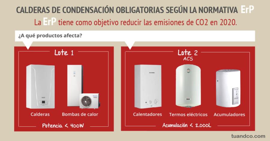 Qu caldera instalar seg n la nueva normativa for Normativa salida de humos calderas