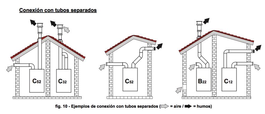 C mo se instala una caldera de gas para la calefacci n for Se puede poner una chimenea en un piso