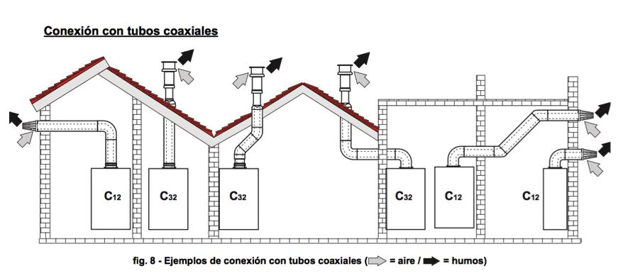 C mo se instala una caldera de gas para la calefacci n for Normativa salida de humos calderas