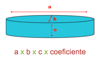 calcular volumen piscina redonda/ovalada