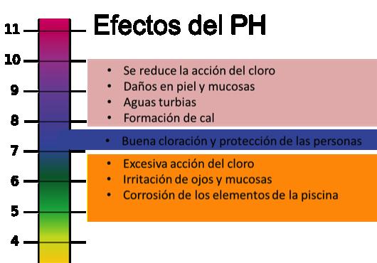 efectos del pH