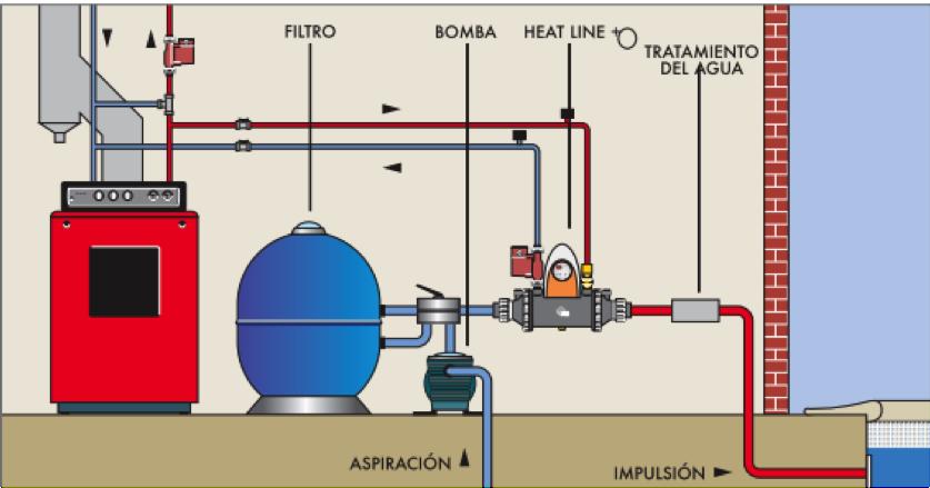 C mo elegir un sistema de climatizaci n para piscina for Como funciona una bomba de calor para piscina