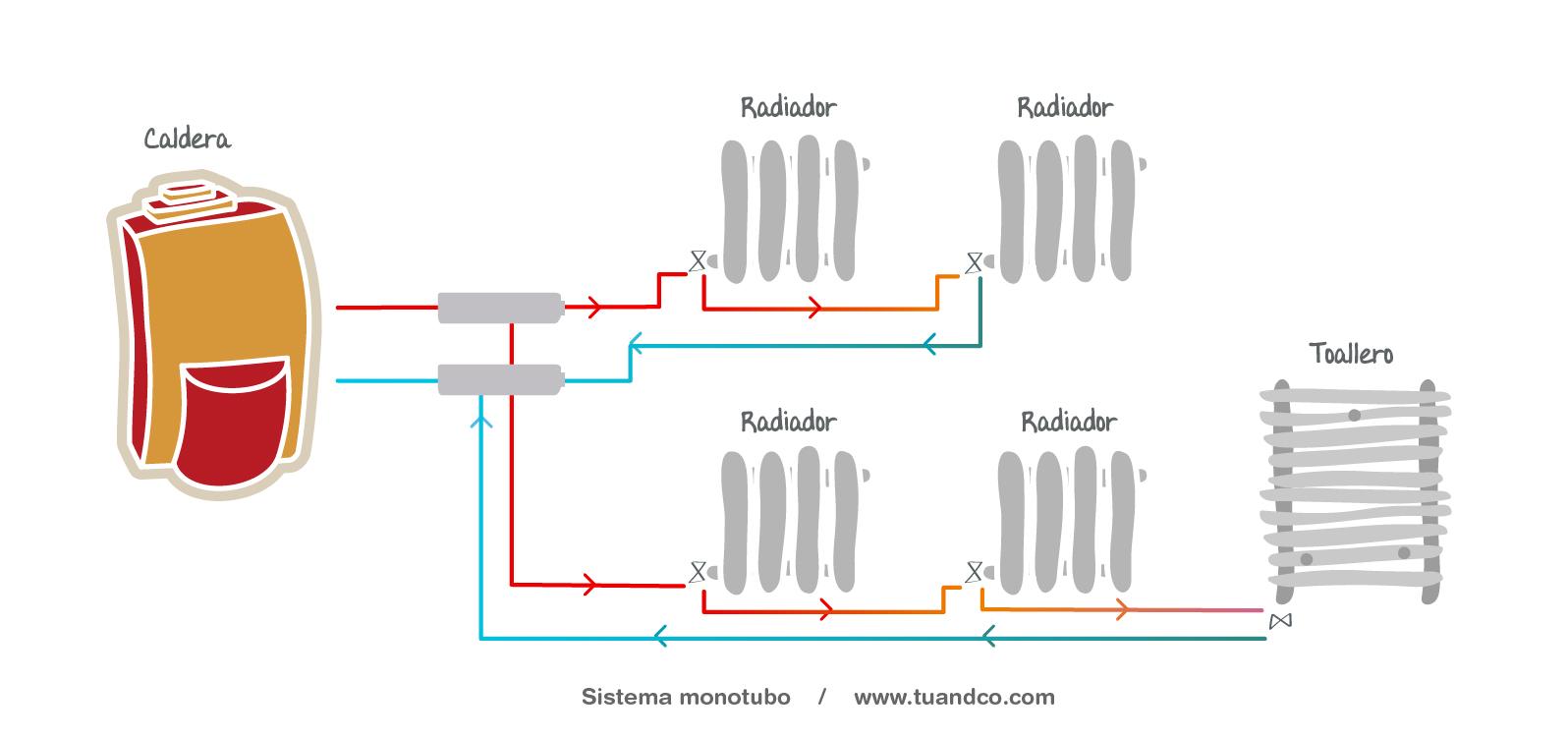 Calefaccion gas butano radiadores stunning cambio de - Radiadores de calefaccion ...