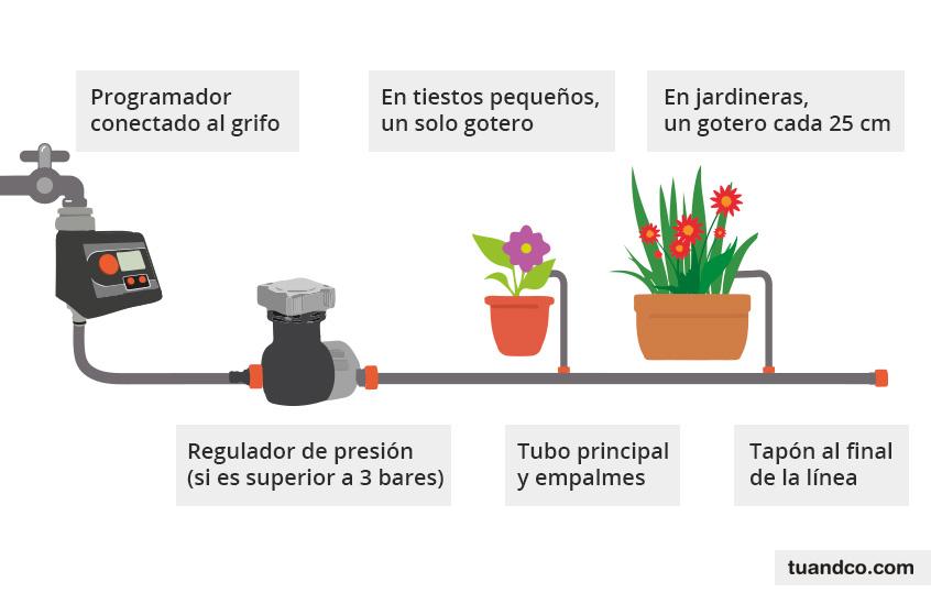 C mo instalar riego por goteo en la terraza aprende mejora for Aspersores para riego de jardin