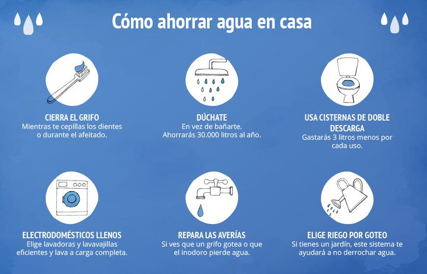 Usos y consejos del agua for Ideas para ahorrar agua