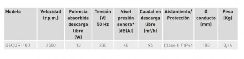 Extractor De Baño Funcionamiento:características técnicas extractor de baño decor 100