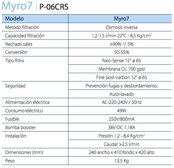 características myro-7 ath