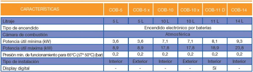 Calentador de gas butano cointra cob 10 - Calentador de agua a gas butano precios ...