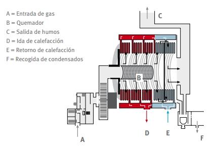 como funciona una caldera de condensacion saunier duv