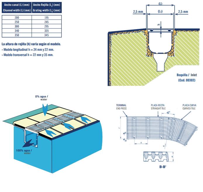 Reja perimetral alto 22mm ancho 195mm 2 unidades 1 metro for Piscinas de 2 metros de ancho