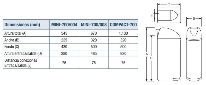 medidas compact 700